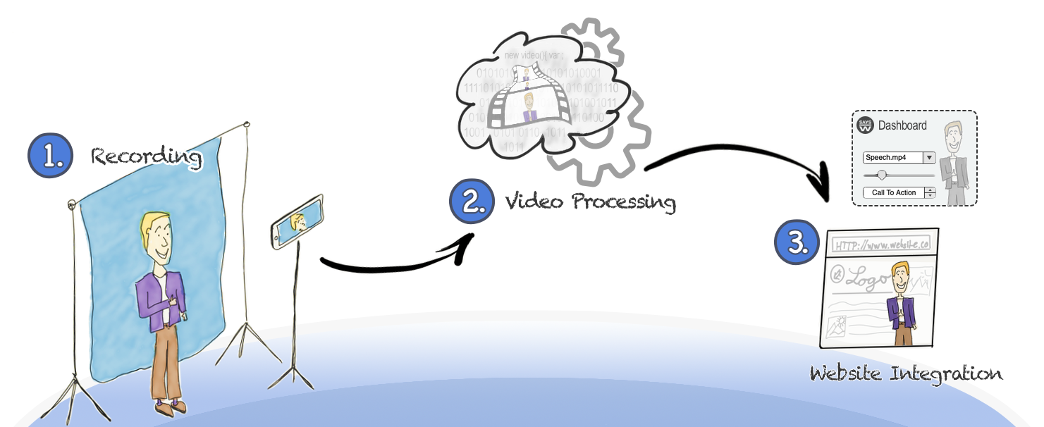 Simple video creation by an automatic process